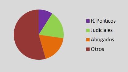 Integrantes Consejo de la Magistratura