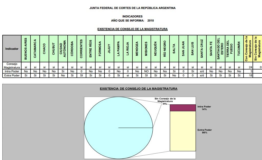 Informe estadístico elaborado por responsables de estadísticas de los poderes judiciales (2010)