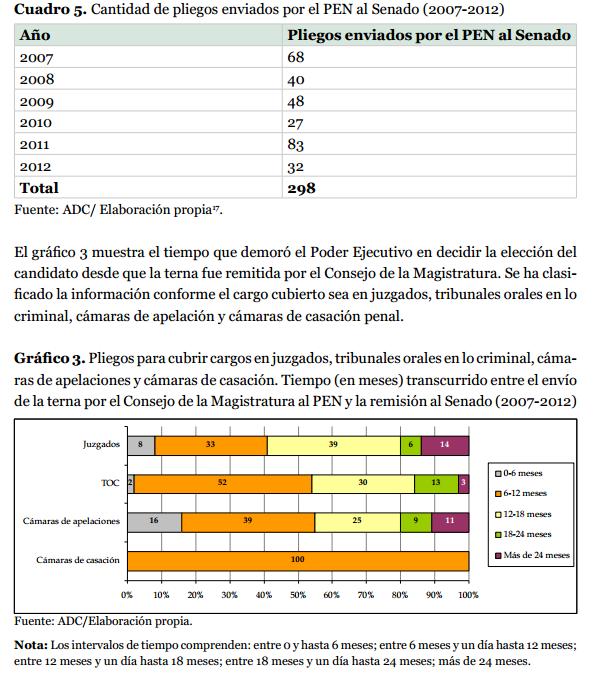 ¿Cuánto demora la  designación de jueces/zas en Argentina?
